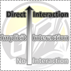 thedegreeofinteraction