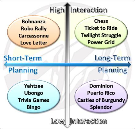 playerstrategiesquadrants